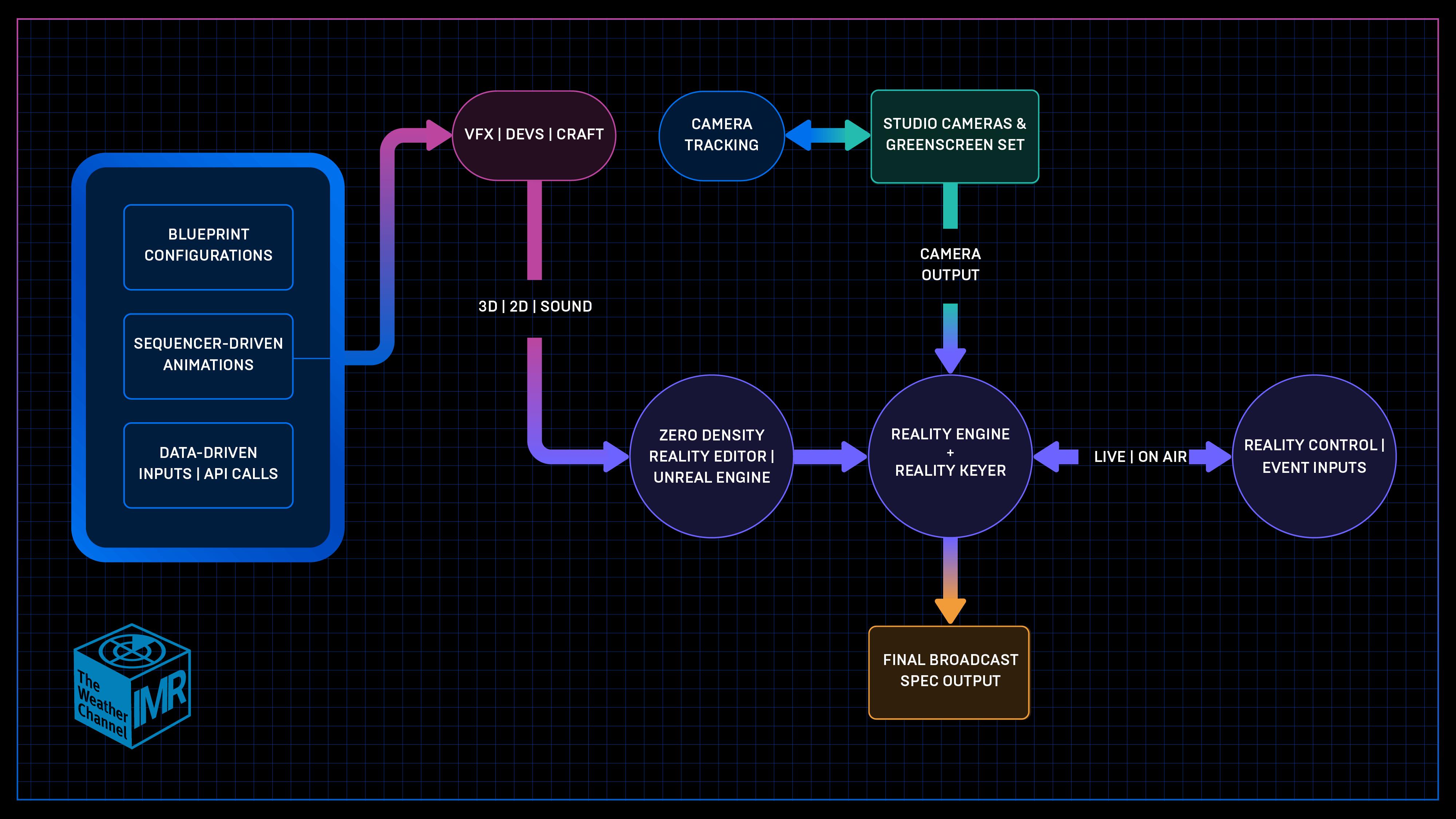 TWCProgram Diagram
